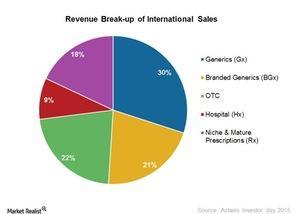 uploads/2015/03/International-sales-break-up1.jpg