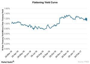 uploads/2017/03/Flattening-Yield-Curve-2017-03-30-1.jpg