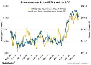 uploads/2016/06/Price-Movement-in-the-PTTAX-and-the-LQD-2016-06-01-1.jpg