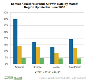 uploads///A_Semiconductors_WW semiconductor sales by region Q