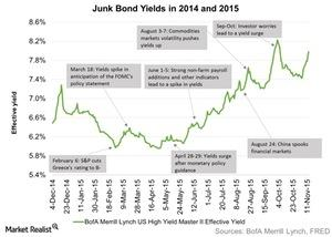 uploads/2015/11/Junk-Bond-Yields-in-2014-and-2015-2015-11-181.jpg