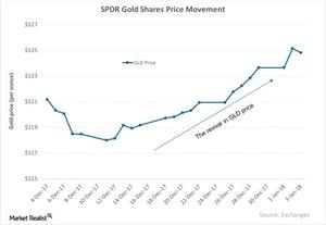 uploads/2018/01/SPDR-Gold-Shares-Price-Movement-2018-01-05-2-1.jpg