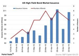 uploads///US High Yield Bond Market Issuance