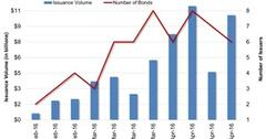 uploads///US High Yield Bond Market Issuance