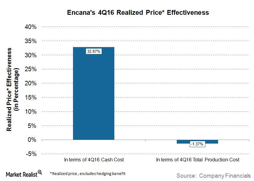uploads///ECA Q Realized Price Effective