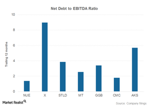 uploads/2015/09/debt-challenging-steel-market1.png