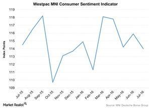 uploads/2016/07/Westpac-MNI-Consumer-Sentiment-Indicator-2016-07-28-1.jpg
