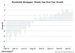 uploads/2015/05/residential-mortgages-weekly-yoy-growth1.jpg
