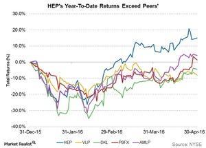 uploads/2016/05/heps-ytd-returns-exceed-peers1.jpg