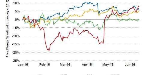 uploads/2016/06/KO-stock-price-2.png