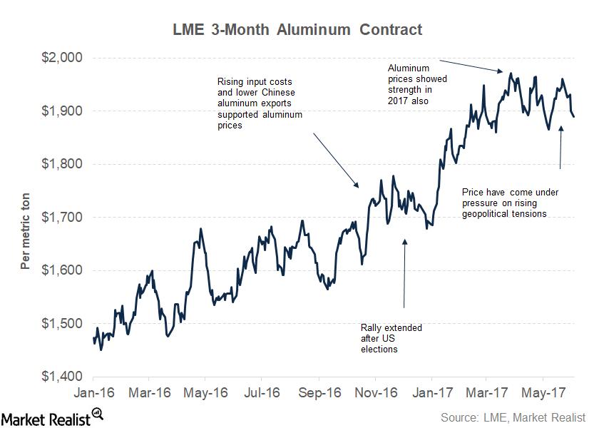 uploads///part  aluminum prices