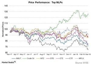 uploads/2018/03/price-performance-top-mlps-1.jpg