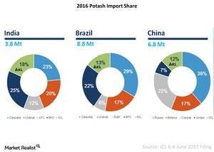 uploads/2017/11/Potash-import-Share-2017-11-27-1.jpg
