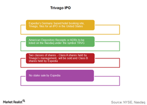 uploads/2016/11/Trivago-IPO-1.png