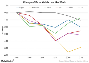 uploads/2015/10/Change-of-Base-Metals-over-the-week-26th-OCT1.png