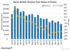 uploads/2015/07/Monthly-Revenue1.png