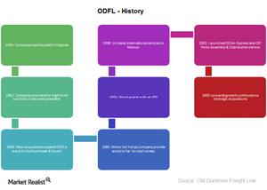 uploads/2015/01/ODFL-History1.png