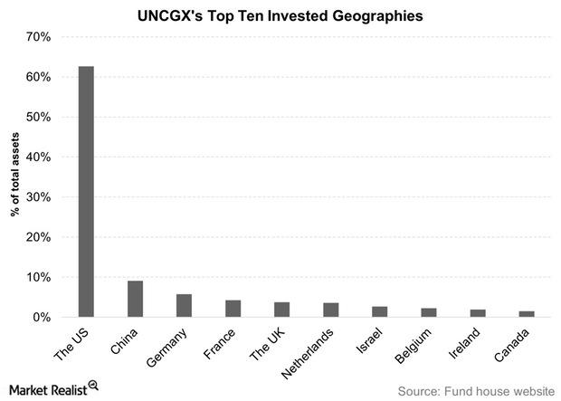uploads///UNCGXs Top Ten Invested Geographies