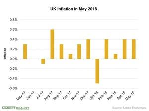 uploads///UK Inflation in May