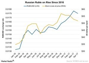 uploads///Russian Ruble on Rise Since