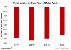 uploads/2015/11/Performance-of-the-China-Focused-Mutual-Funds-2015-11-171.jpg