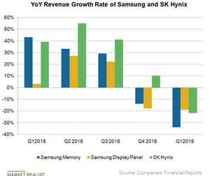uploads/2019/05/A5_Semiconductors_SSNLF-SK-Hynix-YoY-rev-growth-Q119-1.png