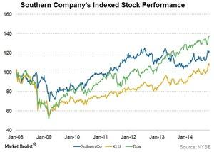 uploads///Stock_Perform