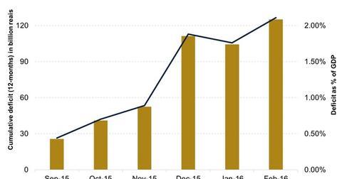 uploads/2016/04/Brazils-Primary-Deficit1.jpg