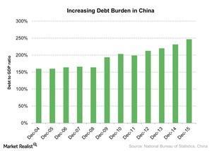 uploads///Increasing Debt Burden in China