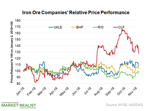 uploads/2018/11/Iron-ore-companies-performance-1.png