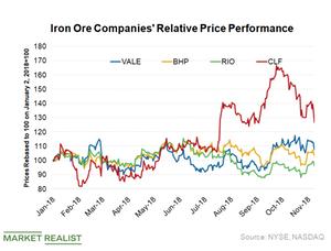 uploads/2018/11/Iron-ore-companies-performance-1.png