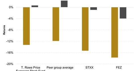 uploads///T Rowe Price European Stock Fund Vs Peers