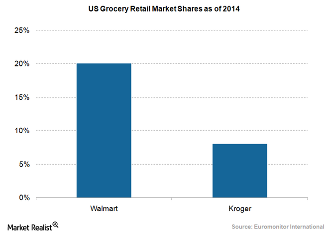 uploads///Retail grocery market shares