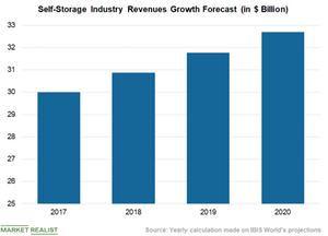 uploads/2018/08/Self-Storage-Revenue-1-1.png