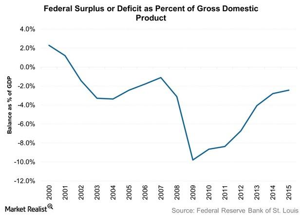 uploads///Federal Surplus or Deficit as Percent of Gross Domestic Product