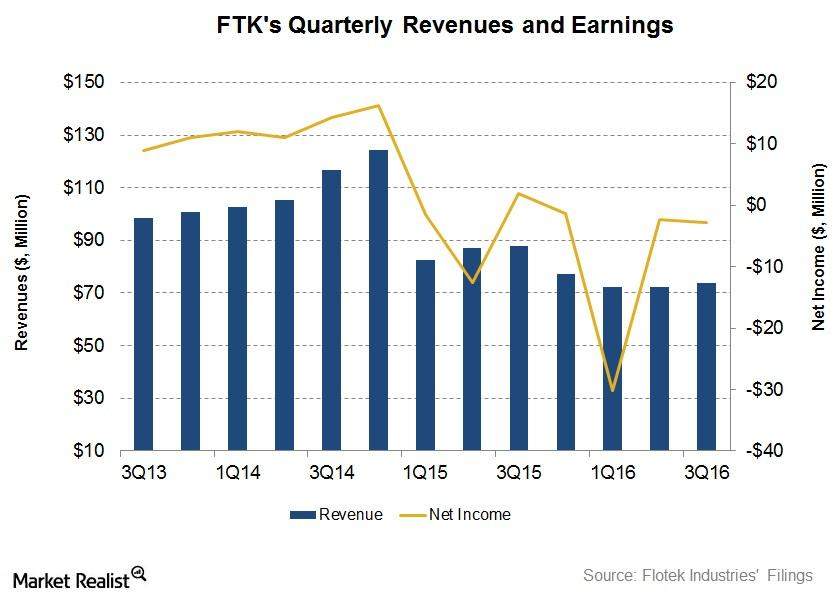 uploads///Revenue and Earnings