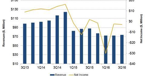 uploads/2016/12/Revenue-and-Earnings-1-1.jpg