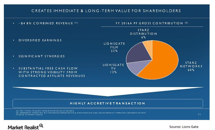 uploads///STRZA LGF shareholder value