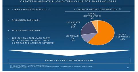uploads/2016/07/STRZA-LGF-shareholder-value.png