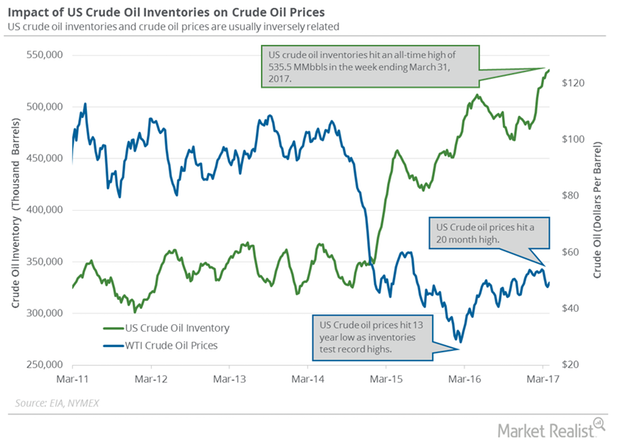 uploads///oil and prices