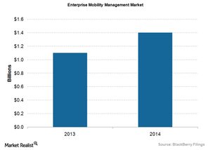 uploads/2016/01/BlackBerry-EMM-market1.png