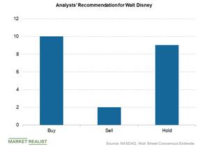 uploads/2018/06/disney-analyst-rating-2-1.png