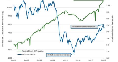 uploads/2018/06/us-crude-oil-production-2-1.png