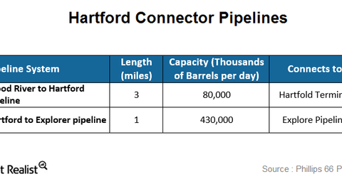 uploads/2015/01/hartford-pipelines.png