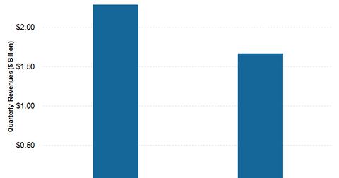 uploads/2015/05/revenue2.png