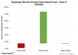 uploads///Neuberger Berman Greater China Equity Fund Class A NCEAX
