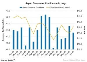 uploads///Japan Consumer Confidence in July