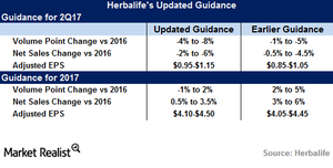 uploads/2017/06/Herbalife-guidance-1.png