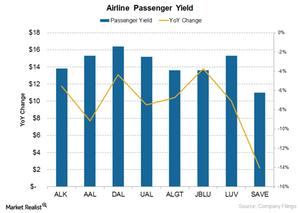 uploads///Passenger Yield