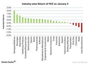 uploads/2016/01/Industry-wise-Return-of-FEZ-on-January-5-2016-01-061.jpg